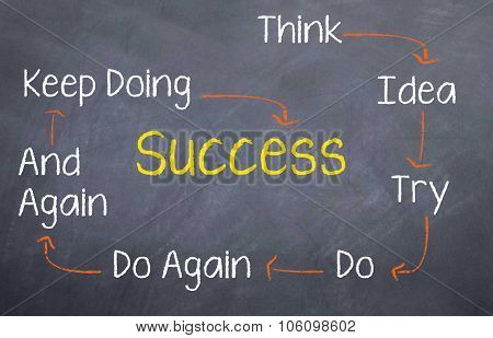 Think...Try....Do...Success