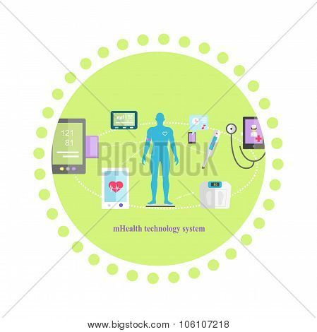 Mhealth Technologies System Icon Flat Isolated