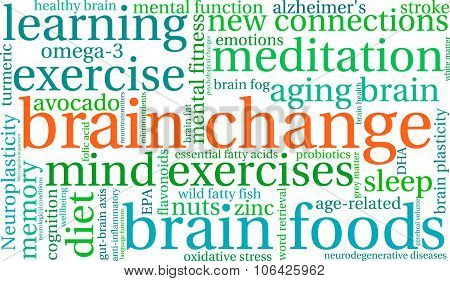 Brain Change Word Cloud