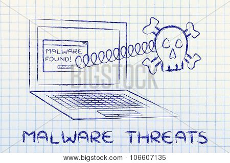 Skull Coming Out Of Laptop With Error Message And Text Malware Threats