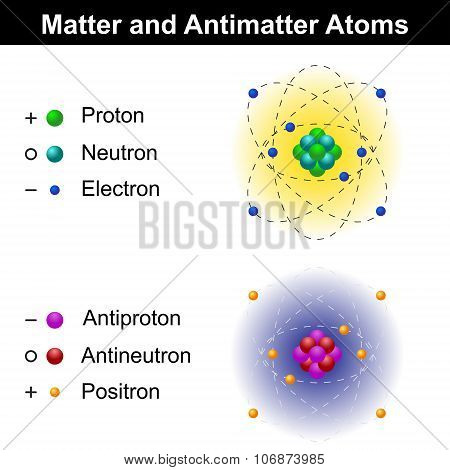 Matter And Antimatter Atom Models