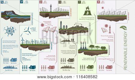 Plan infographics circuit renewable green energy