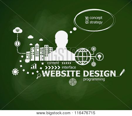 Website Design Concept And Man.