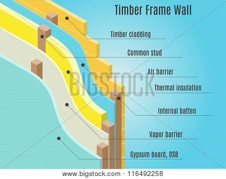 Timber frame wall