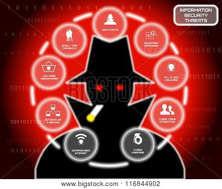 Information Security Threats Hacker Circle