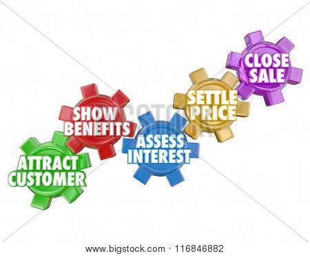 The sales process illustrated by a series of turning gears with the words Attract Customers, Show Benefits, Assess Interest, Settle Price and Close Deal