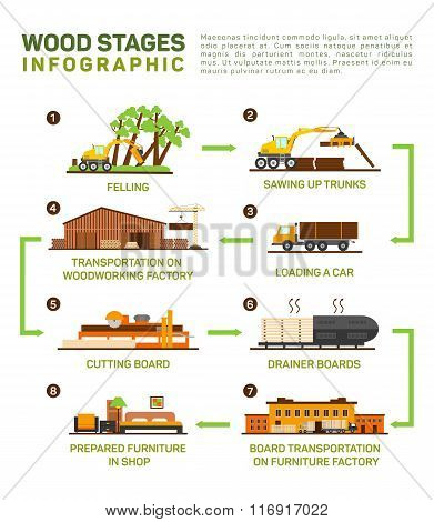 Vector flat set of wood production. Felling, Sawing up trucks, transportation to the wood factory, c