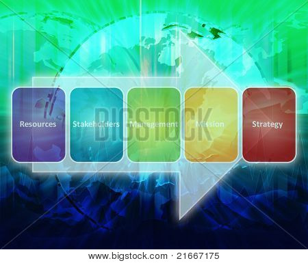 International strategy stakeholders resource process business strategy concept diagram