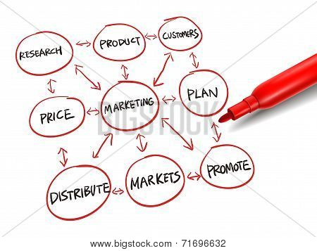 Flowchart For Marketing Success With A Red Marker