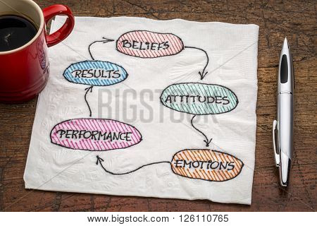 belief, attitude, emotion, performance, result, feedback cycle concept  - a napkin doodle with a cup of coffee