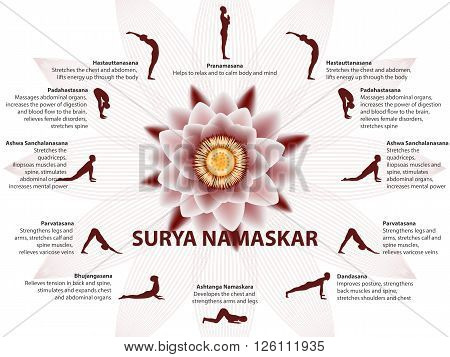 Yoga infographics Surya Namaskar sequence Salutation to the Sun benefits of practice