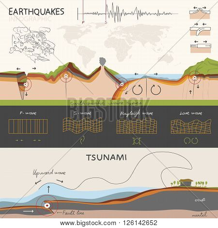 This infographics about how an earthquake occurs and how it is measured. And about tsunami. The light but informative style.