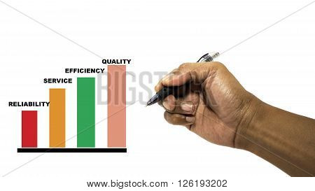 business hand writing industrial product and service improvement concept of increased quality - speed - efficiency and reduced cost
