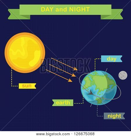 Earth rotation and changing day and night. Flat vector infographics