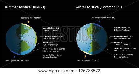 Summer and winter solstice with hours of daylight and darkness in comparison. Isolated vector illustration on black background.