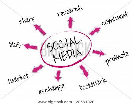 8 Ways To Use Social Media