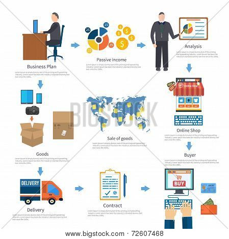 Analyze Of Internet Shopping Process Of Purchasing And Delivery