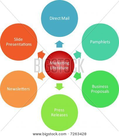 Marketing Literature Business Diagram