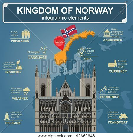 Norway infographics, statistical data, sights