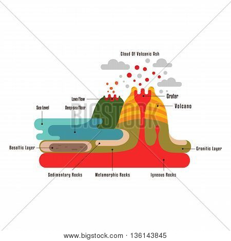 Volcano and Earth Crust section infographic. Flat style educational landscape. Volcanos and lava. Useful map elements. Vector small location.
