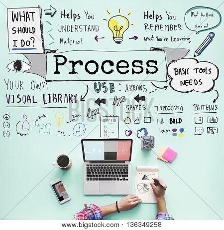 Process Action Activity Practice Steps System Concept