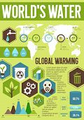Ecology Infographics With Word Water And Global Warming Statistics Information. Total Water Resource poster