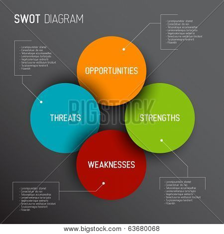 Vector dark SWOT illustration