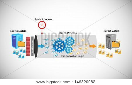 Vector illustration of Batch process this shows how the batch process works by transferring files from source to target system