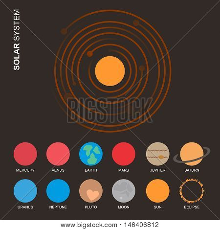 Our Solar System and planets with eclipse