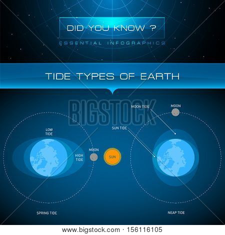 Vector Infographic - Tide Types of Earth
