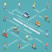 Personal Eco Transportation Flowchart With Personal Mobility Symbols Isometric Vector Illustration poster