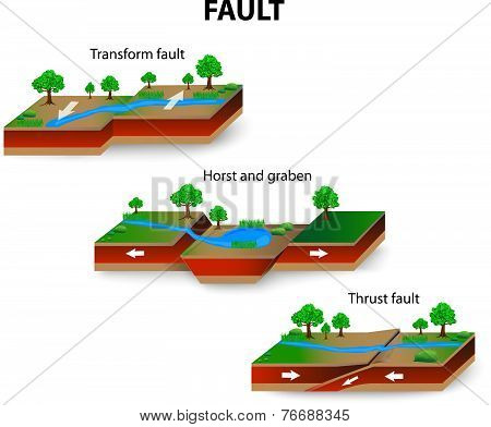 geological faults