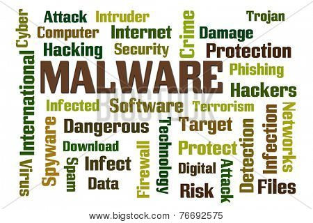 Malware word cloud on white background