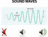Постер, плакат: Sound Waves