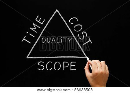 Time Cost Scope Triangle Concept