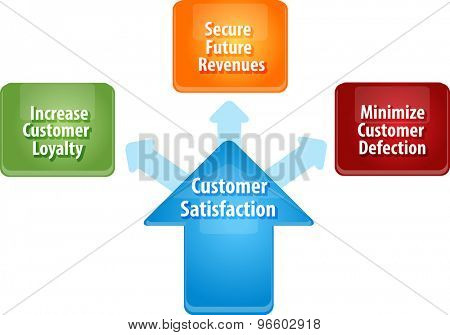business strategy concept infographic diagram illustration of customer satisfaction benefits