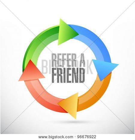 Refer A Friend Cycle Sign Concept