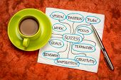 success brainstorming or mind map - napkin sketch and handwriting with a cup of coffee poster