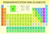 Periodensystem Der Elemente -periodic Table Of Elements In German Language-  In Full Color With The  poster