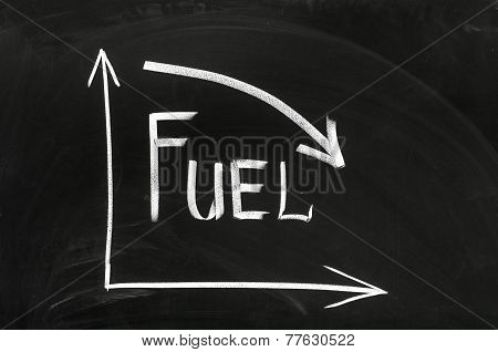 Graph Showing A Declining Fuel Price