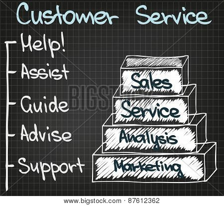 Customer Service 5 points new