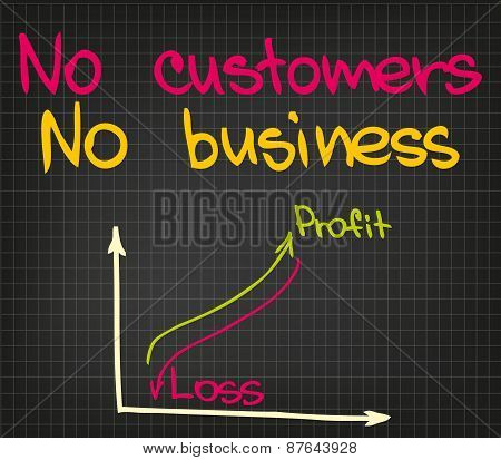No customers no business