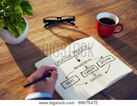 Creative Process Idea Brainstorm Design Concept Success Concept