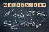 Motivation. Words Written On A Wooden Block. Dark Blue Background. Business Concept. Motivation Conc poster