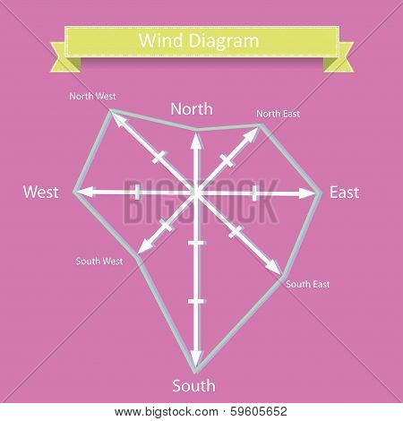 wind rose diagram vector for marine infographics