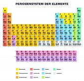 picture of periodic table elements  - Periodic Table of the Elements - JPG
