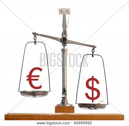 Euro Dollar Scale - Dollar Strength