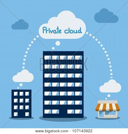Private Cloud, Cloud computing concept, Vector Flat design