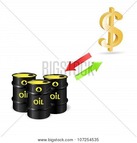 Conversion Of Dollar And Oil