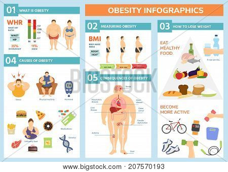 Obesity Weight Loss And Fat People Health Problems Infographic Healthy Elements Exercise For Good With